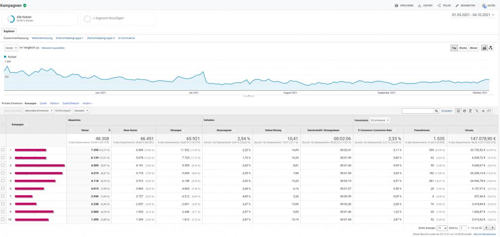 Kampagnenreport in Google Analytics